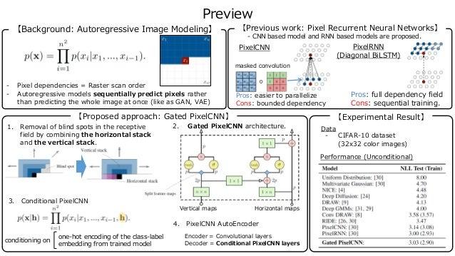 Preview - Pixel dependencies = Raster scan order - Autoregressive models sequentially predict pixels rather than predictin...