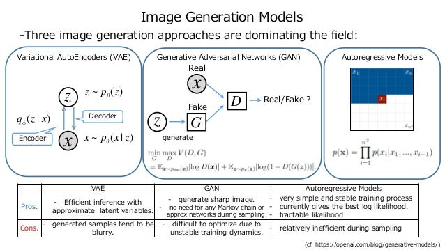 Image Generation Models -Three image generation approaches are dominating the field: Variational AutoEncoders (VAE) Genera...