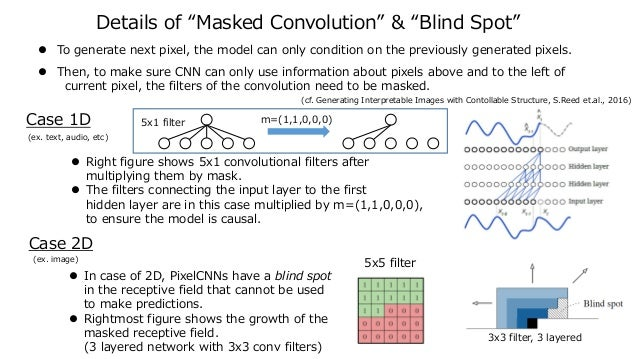 """Details of """"Masked Convolution"""" & """"Blind Spot""""  To generate next pixel, the model can only condition on the previously ge..."""
