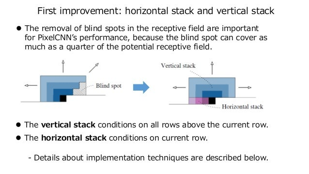 First improvement: horizontal stack and vertical stack  The removal of blind spots in the receptive field are important f...