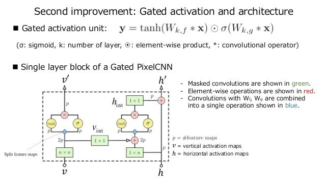 Second improvement: Gated activation and architecture  Gated activation unit:  Single layer block of a Gated PixelCNN (σ...