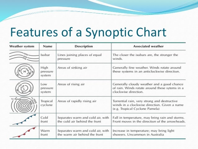 Reading synoptic charts – Reading a Weather Map Worksheet