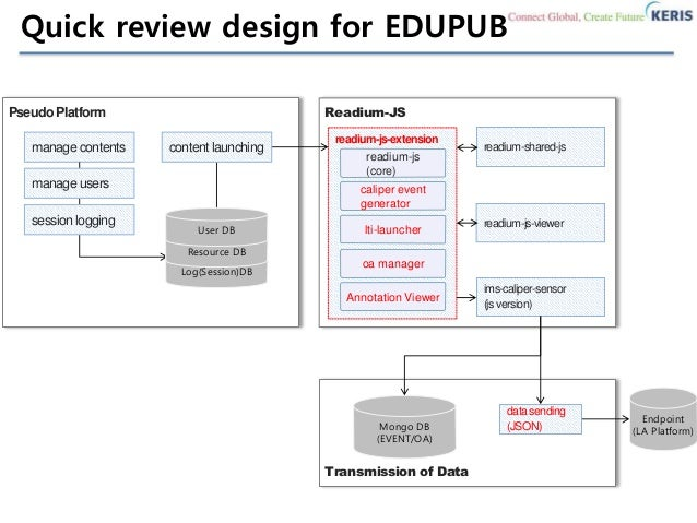 EDUPUB Implementation Demo Showcase - Reference SW using Readium JS