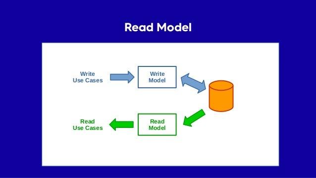 Read Model Read Model Write Model Write Use Cases Read Use Cases ✔ Model pro čtecí use-case ✗ Performance