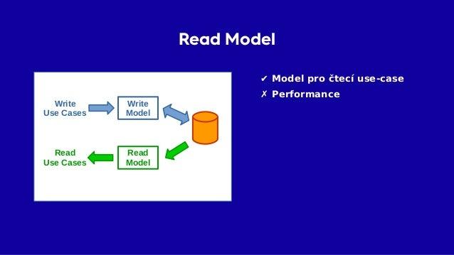 Čtecí databáze Read Model Write Model Write Use Cases Read Use Cases
