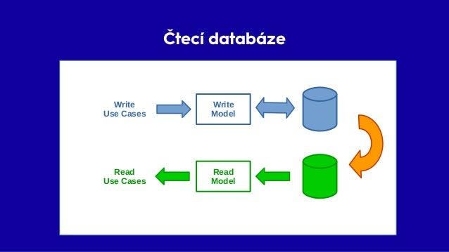 Čtecí databáze ✔ Model pro čtecí use-case ✔ Performance Read Model Write Model Write Use Cases Read Use Cases