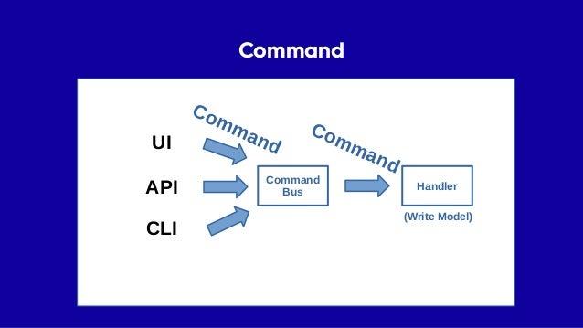 UI • UI je zodpovědné za sestavení commandu a odeslání • Jasná zodpovědnost • Testování Command Bus UI API CLI Handler (Wr...
