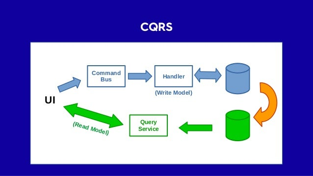 CQRS ≠ Event Sourcing