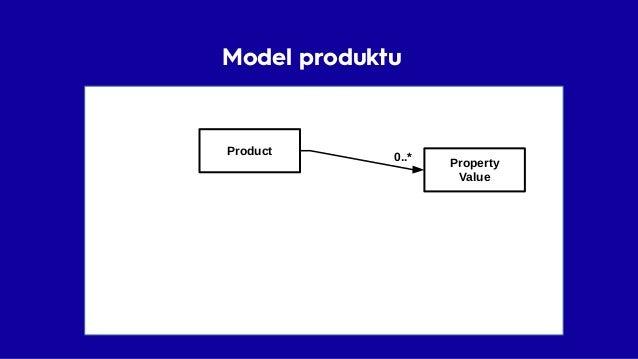 Model produktu Product Parent Variant 1..* Property Value 0..*