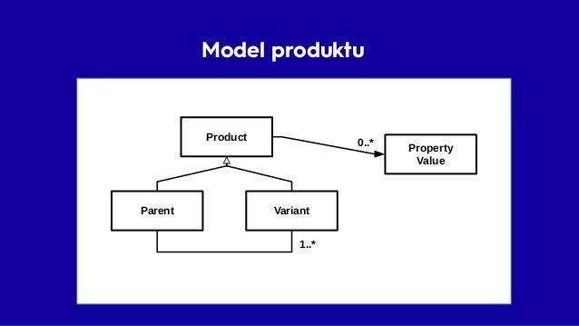Model produktu • Doménový model • Pravidla • Významy • Pojmy