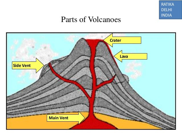 Parts of a volcano volcanic eruptions 6 638gcb1394189376 ccuart Choice Image