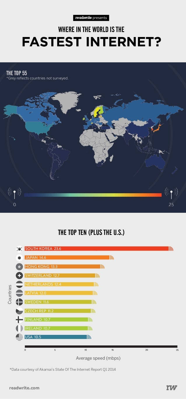 Where In The World Is The Fastest Broadband?