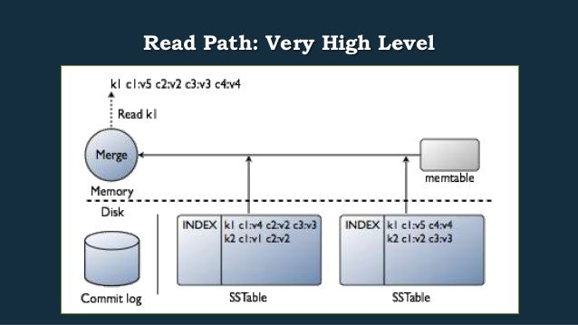 Read Path: Very High Level