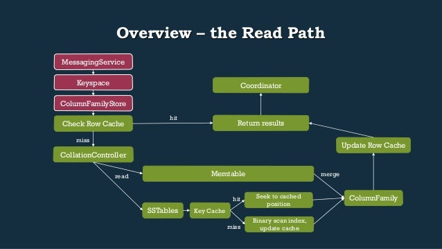Overview – the Read Path  Return results  Keyspace  ColumnFamilyStore  Check Row Cache  CollationController  hit  miss  Me...