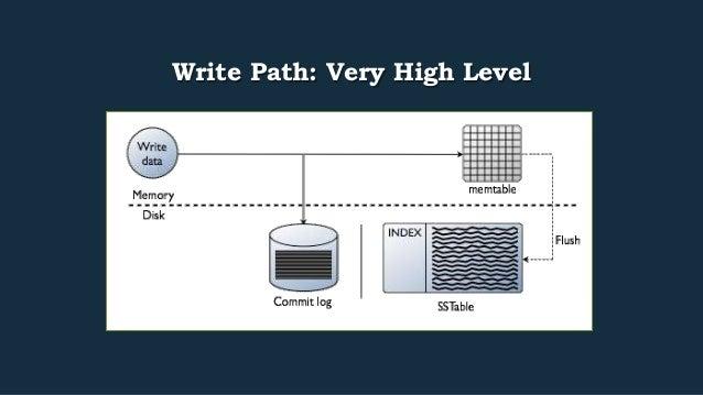 Write Path: Very High Level