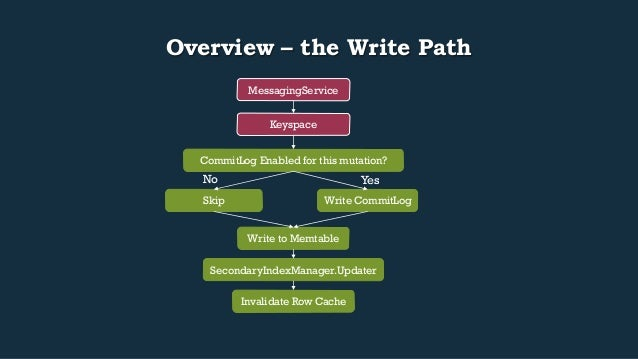 Overview – the Write Path  MessagingService  Keyspace  CommitLog Enabled for this mutation?  Yes  Write CommitLog  No  Ski...