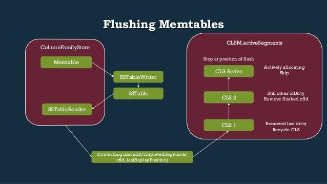 CLSM.activeSegments  ColumnFamilyStore  Flushing Memtables  Memtable  SSTableWriter  SSTable  SSTableReader  CommitLog.dis...