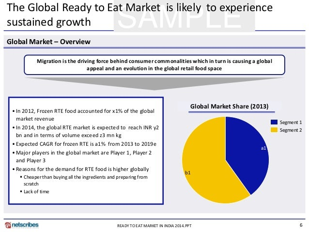 Ready-to-eat foods market in India