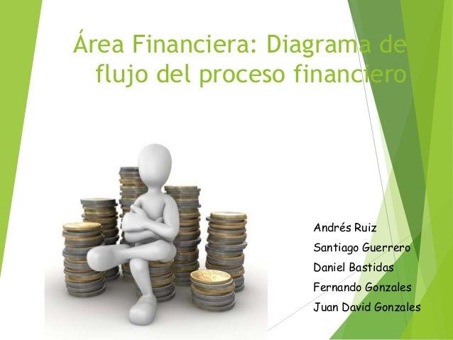 Rea financiera    diagrama       de       flujo