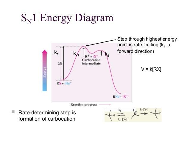 Reaksi sn 1, sn-2, e-1, dan e-2.