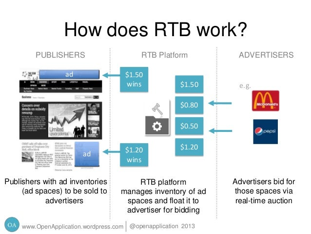 Real Time Bidding - Online Media Buying
