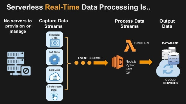 What is Real-Time Processing and When Do You Need It?
