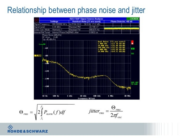 Relationship between phase noise and jitter