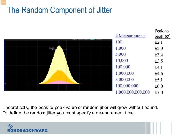 The Random Component of Jitter # Measurements 100 1,000 5,000 10,000 100,000 1,000,000 5,000,000 100,000,000 1,000,000,000...