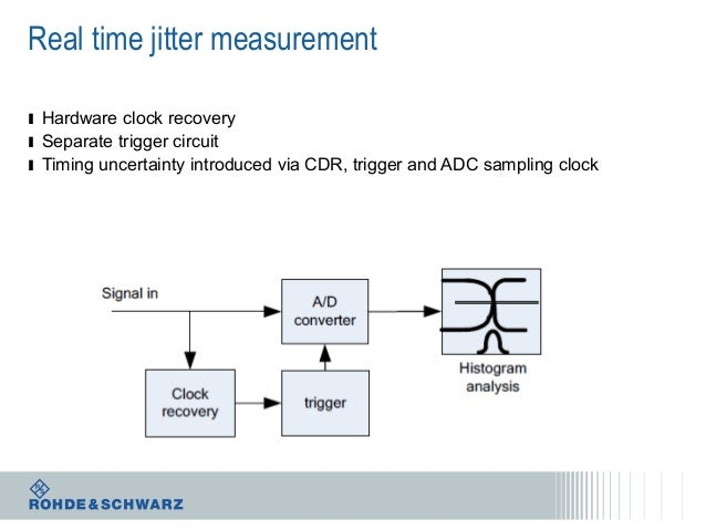 Real time jitter measurement ı Hardware clock recovery ı Separate trigger circuit ı Timing uncertainty introduced via CDR,...
