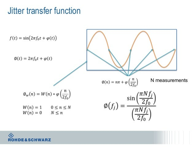 Jitter transfer function  N measurements