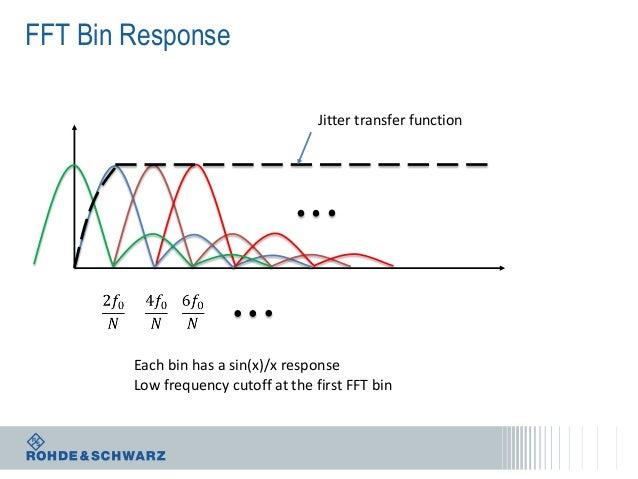 FFT Bin Response Jitter transfer function  Each bin has a sin(x)/x response Low frequency cutoff at the first FFT bin