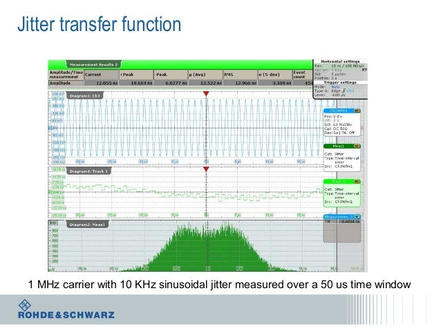Jitter transfer function  1 MHz carrier with 10 KHz sinusoidal jitter measured over a 50 us time window