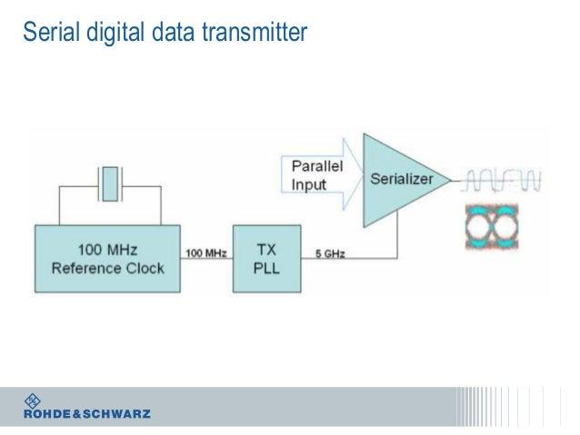 Serial digital data transmitter
