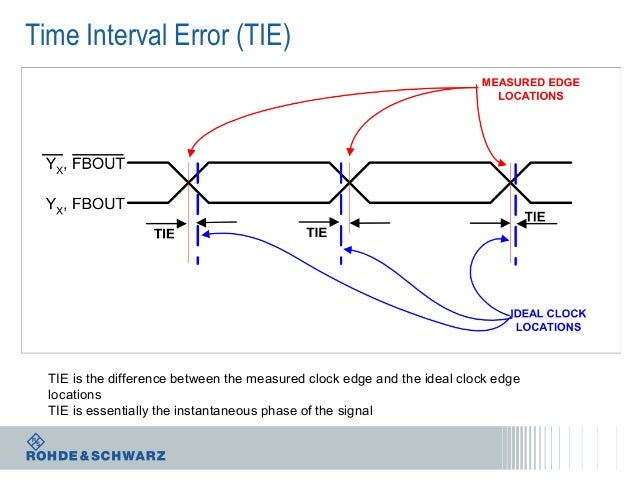 Time Interval Error (TIE)  TIE is the difference between the measured clock edge and the ideal clock edge locations TIE is...