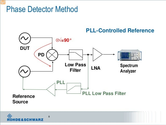 Phase Detector Method PLL-Controlled Reference ⊗√=90° DUT PD Low Pass Filter  LNA  Spectrum Analyzer  PLL PLL Low Pass Fil...
