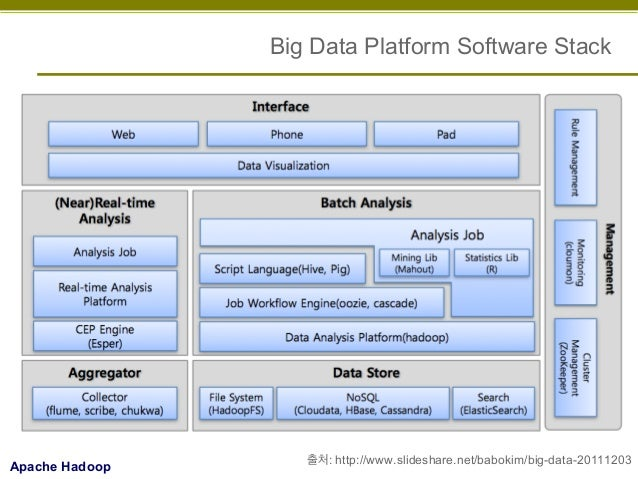writing a real time analytics for big data application development