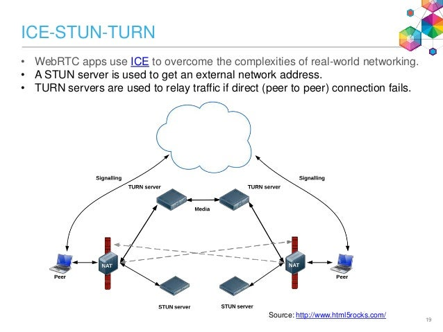 Real-time Communications at Internet Speed