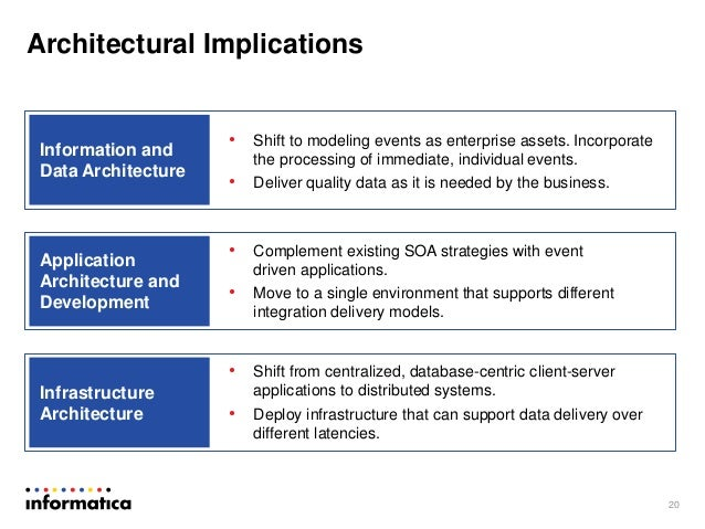 Real time data integration best practices and architecture