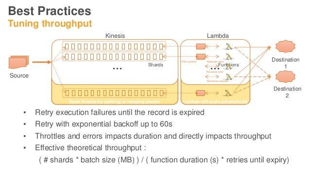 Real-time Data Processing Using AWS Lambda