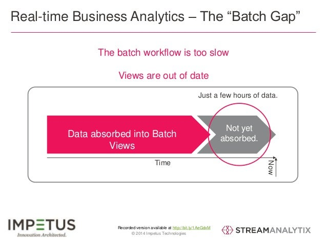 """Real-time Business Analytics – The """"Batch Gap""""  The batch workflow is too slow  Views are out of date  Not yet  absorbed. ..."""