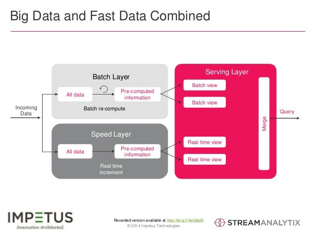 Big Data and Fast Data Combined  Batch Layer  Pre-computed  information  Batch re-compute  Speed Layer  Pre-computed  info...