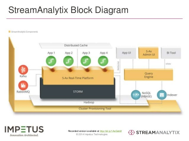 StreamAnalytix Block Diagram  Recorded version available at http://bit.ly/1AeGdxM  16 © 2014 Impetus Technologies