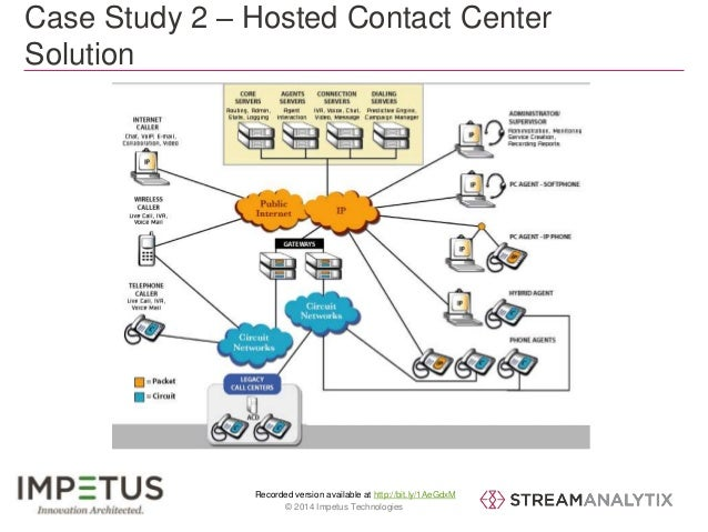 Case Study 2 – Hosted Contact Center  Solution  Recorded version available at http://bit.ly/1AeGdxM  27 © 2014 Impetus Tec...