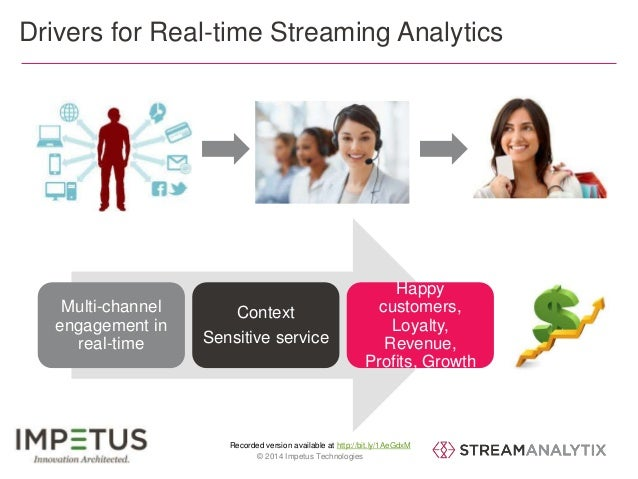 Drivers for Real-time Streaming Analytics  Context  Sensitive service  Recorded version available at http://bit.ly/1AeGdxM...