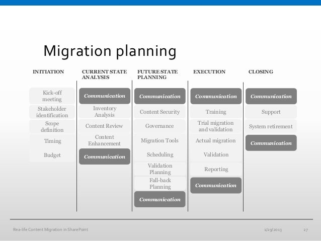 sharepoint implementation plan template - real life content migrations