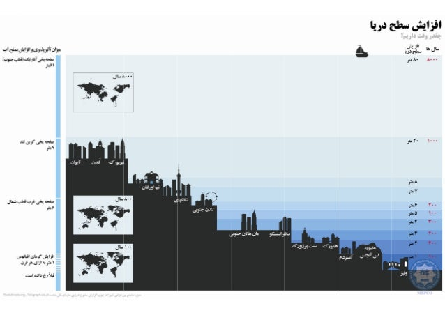 Real Climate Infographic, Persian Translation, Rising Sea Level, Bijan Yavar & Maisam Mirtaheri