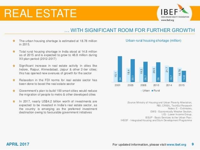 Real Estate Sector Report April 2017