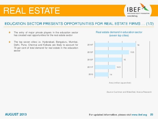 real estate sector in india Due to rapid urbanization, positive demographics and rising income levels, the  indian real estate sector has attracted significant investment over the past few.