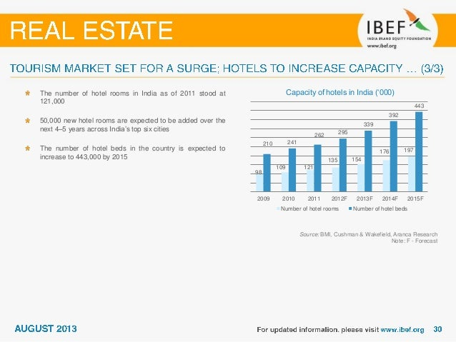 REAL ESTATE GROWTH IN INDIA PDF DOWNLOAD