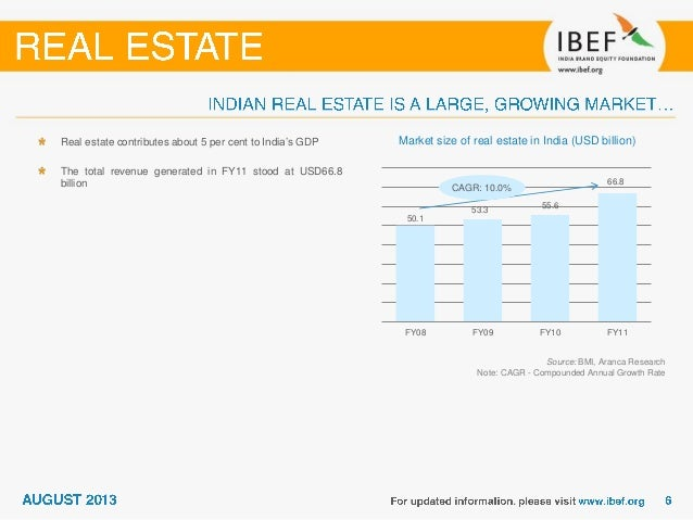 Indian property bubble